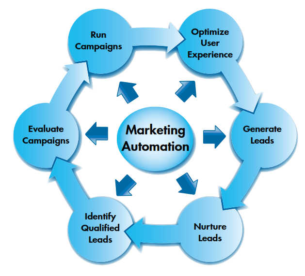 dissertation projects on marketing Marketing dissertation topics - over 100 free, excellent master & bachelor dissertation topics will help you get started with your proposal or dissertation.